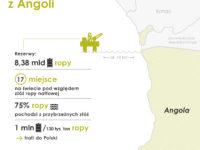 Infografika dostawy z Angoli