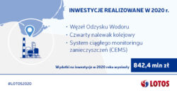 Lotos 2020 inwestycje